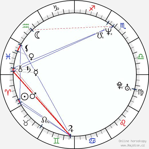 Lloyd Owen wikipedie wiki 2018, 2019 horoskop