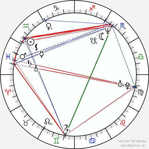 Lochlyn Munro wikipedie wiki 2020, 2021 horoskop