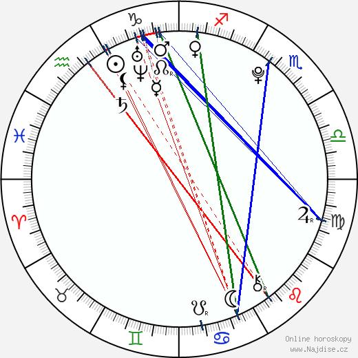Logan Lerman wikipedie wiki 2017, 2018 horoskop