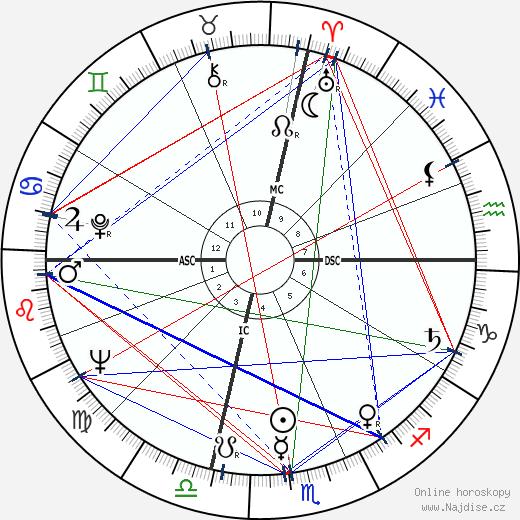 Lois Smith wikipedie wiki 2020, 2021 horoskop