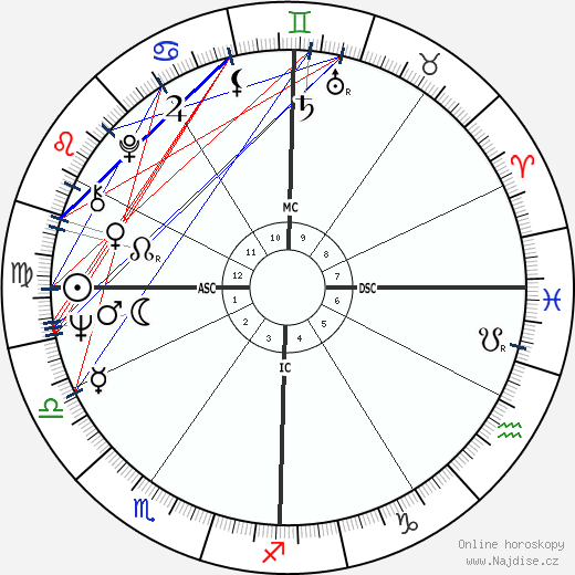 Lola Falana wikipedie wiki 2018, 2019 horoskop