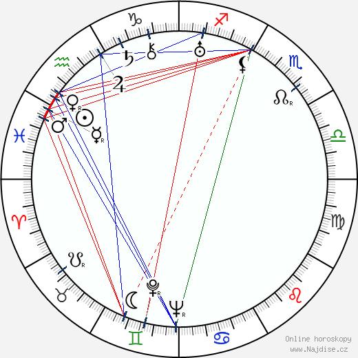 Lola Skrbková wikipedie wiki 2020, 2021 horoskop