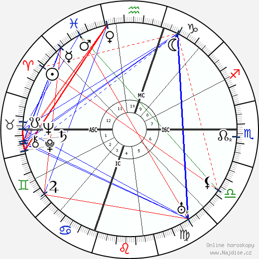 Lon Chaney wikipedie wiki 2019, 2020 horoskop