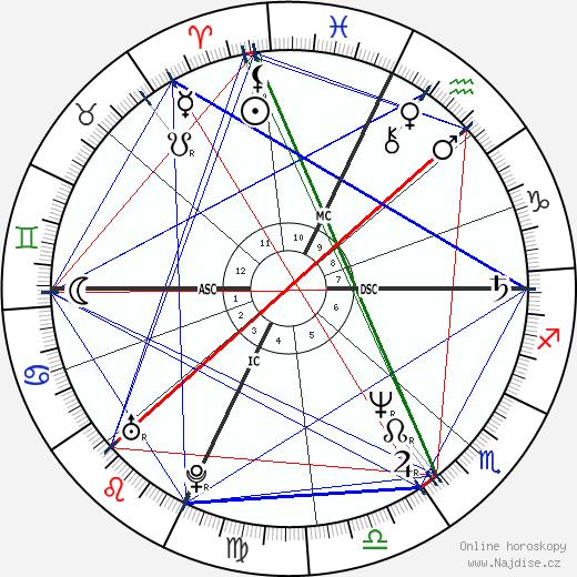 Lon Haldeman wikipedie wiki 2017, 2018 horoskop