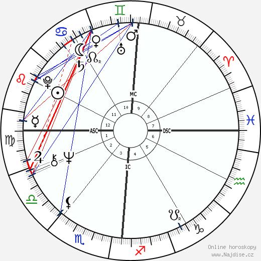 Loni Anderson wikipedie wiki 2020, 2021 horoskop