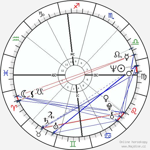 Lorella de Luca wikipedie wiki 2018, 2019 horoskop