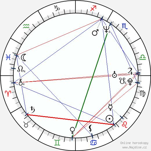 Loren Dean wikipedie wiki 2018, 2019 horoskop