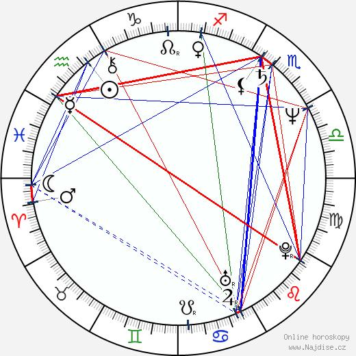 Lorenzo Caccialanza wikipedie wiki 2019, 2020 horoskop
