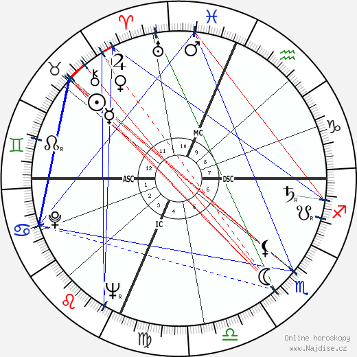 Lorenzo Rocci wikipedie wiki 2018, 2019 horoskop