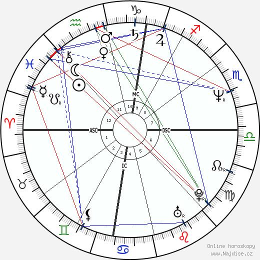 Lorenzo Saba wikipedie wiki 2017, 2018 horoskop