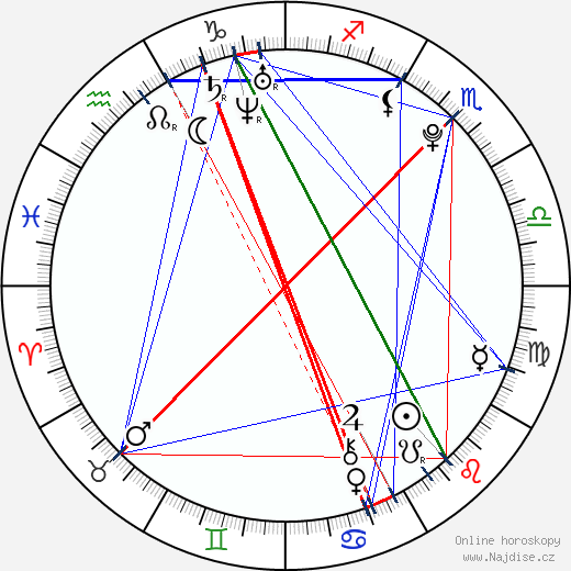 Loretta Hamui wikipedie wiki 2019, 2020 horoskop