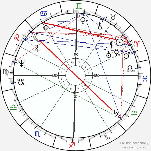 Loretta Lynn wikipedie wiki 2019, 2020 horoskop