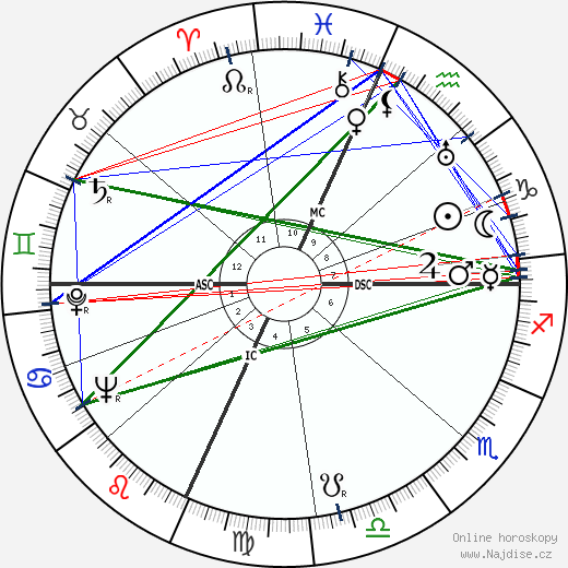 Loretta Young wikipedie wiki 2019, 2020 horoskop