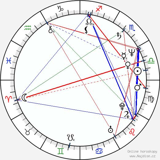 Lorraine Bracco wikipedie wiki 2018, 2019 horoskop
