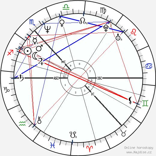 Lorraine Kelly wikipedie wiki 2019, 2020 horoskop