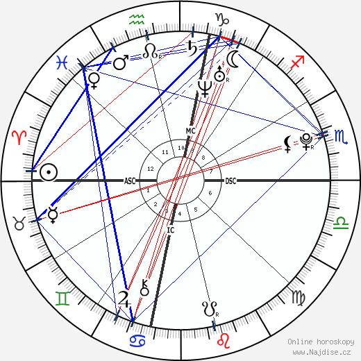 Lorraine Nicholson wikipedie wiki 2020, 2021 horoskop