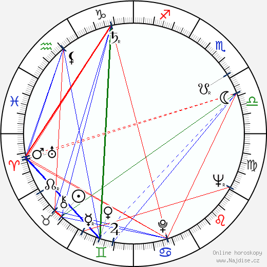 Lotár Radványi wikipedie wiki 2019, 2020 horoskop
