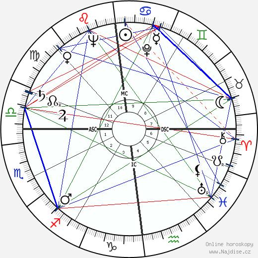 Lothar Swierzinski wikipedie wiki 2019, 2020 horoskop