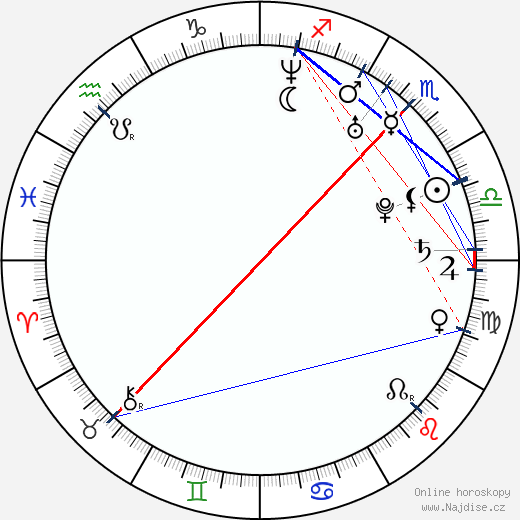 Lotta Backlund wikipedie wiki 2018, 2019 horoskop