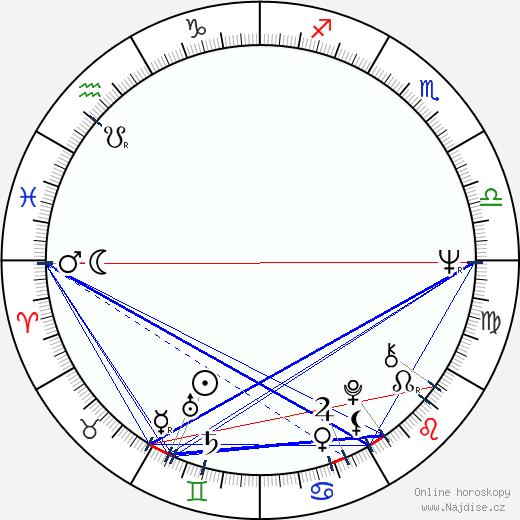 Lou Castel wikipedie wiki 2018, 2019 horoskop
