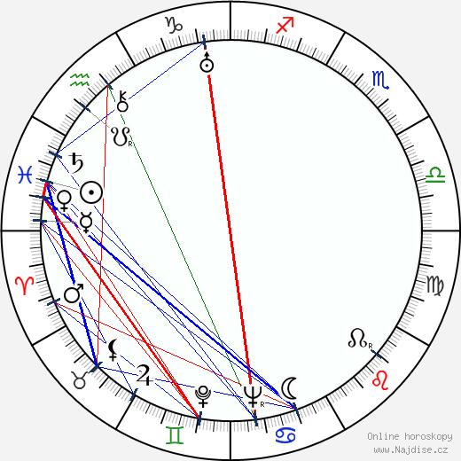 Lou Costello wikipedie wiki 2017, 2018 horoskop