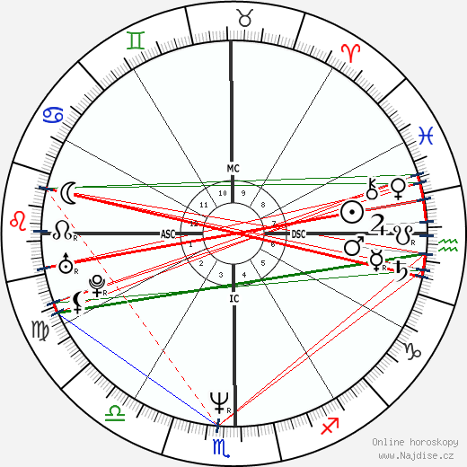 Lou Diamond Phillips wikipedie wiki 2020, 2021 horoskop