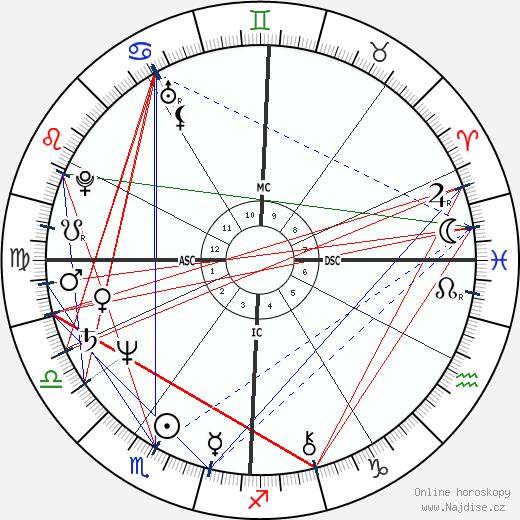 Lou Ferrigno wikipedie wiki 2020, 2021 horoskop