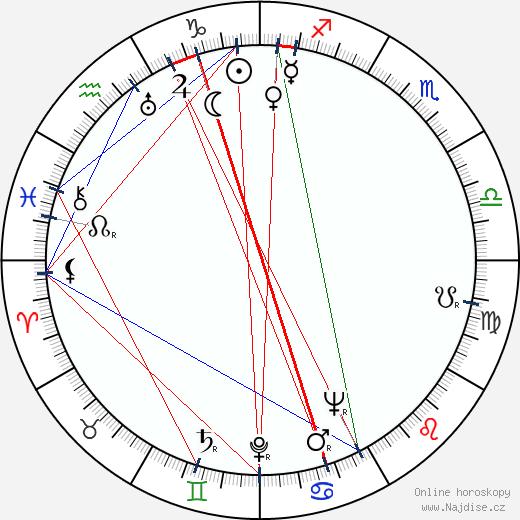 Lou Jacobi wikipedie wiki 2019, 2020 horoskop