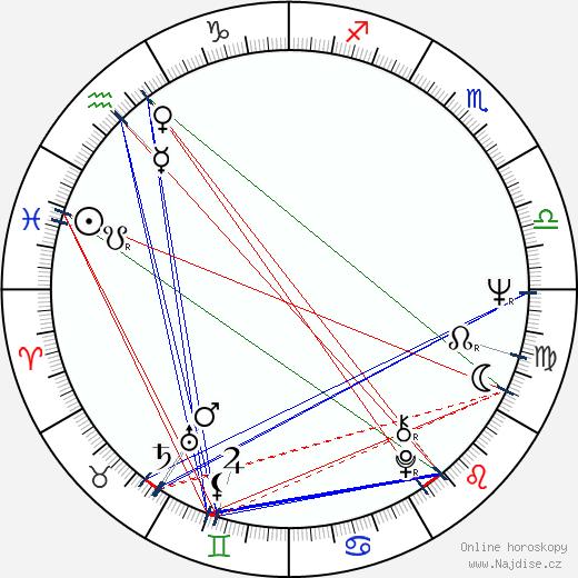 Lou Reed wikipedie wiki 2019, 2020 horoskop