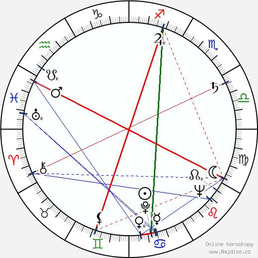 Louie Bellson wikipedie wiki 2020, 2021 horoskop