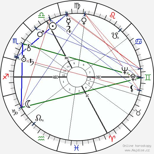 Louis Aragon wikipedie wiki 2019, 2020 horoskop