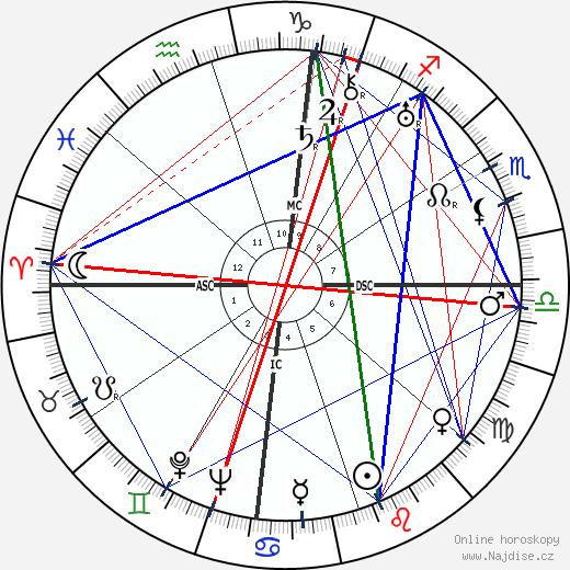 Louis Armstrong wikipedie wiki 2019, 2020 horoskop