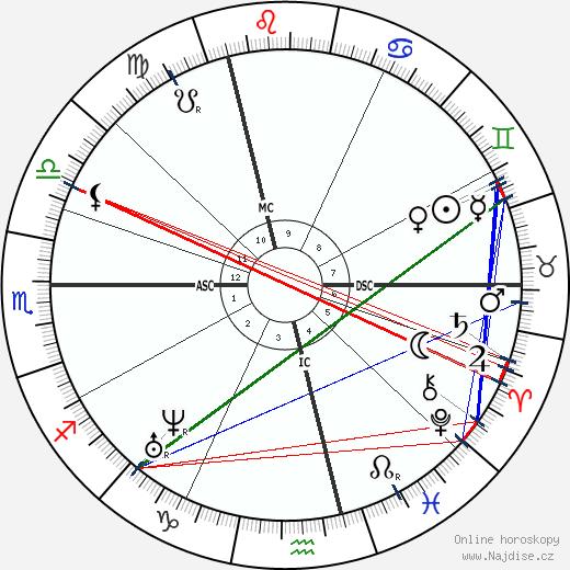 Louis Bouilhet wikipedie wiki 2018, 2019 horoskop