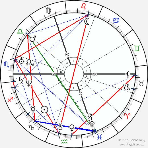 Louis Braille wikipedie wiki 2020, 2021 horoskop