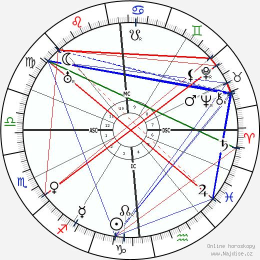 Louis Breguet wikipedie wiki 2020, 2021 horoskop