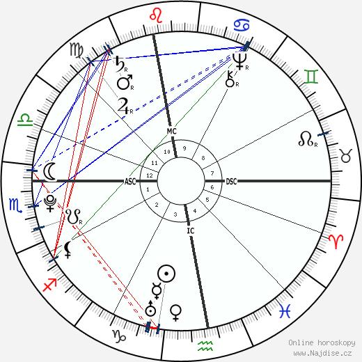 Louis Claude Saint-Martin wikipedie wiki 2020, 2021 horoskop
