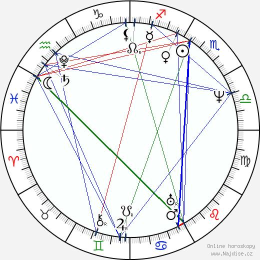 Louis Daguerre wikipedie wiki 2019, 2020 horoskop