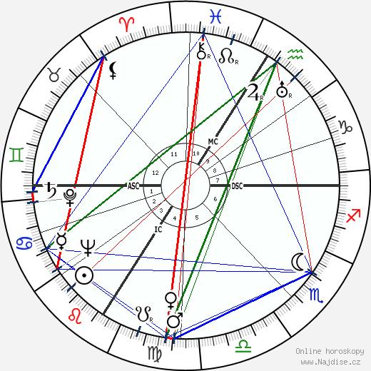 Louis de Funès wikipedie wiki 2020, 2021 horoskop