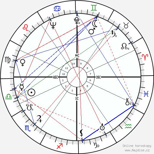 Louis de Guiringaud wikipedie wiki 2018, 2019 horoskop