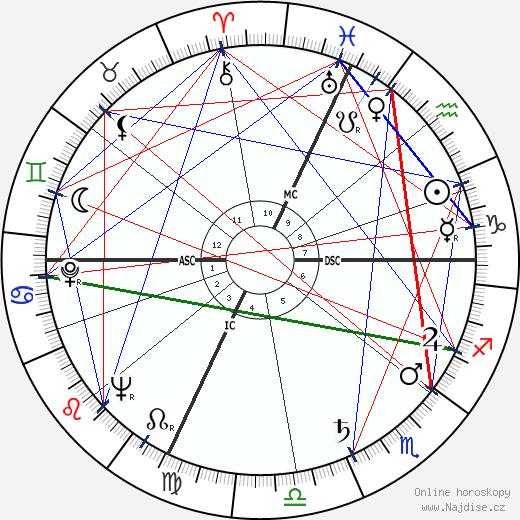 Louis Fabien wikipedie wiki 2017, 2018 horoskop