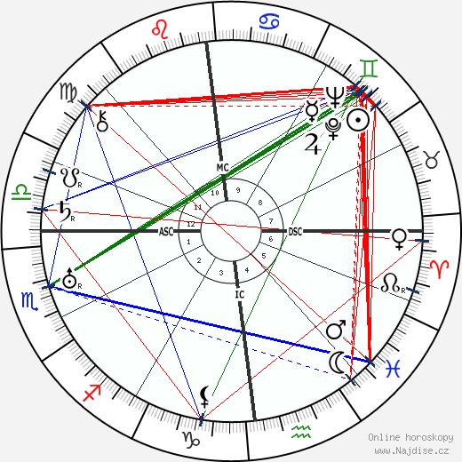 Louis-Ferdinand Céline wikipedie wiki 2017, 2018 horoskop
