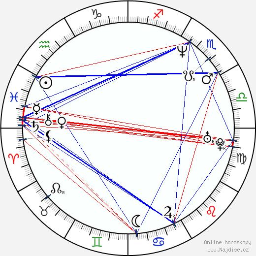 Louis Ferreira wikipedie wiki 2020, 2021 horoskop