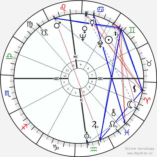 Louis Gabrillargues wikipedie wiki 2017, 2018 horoskop