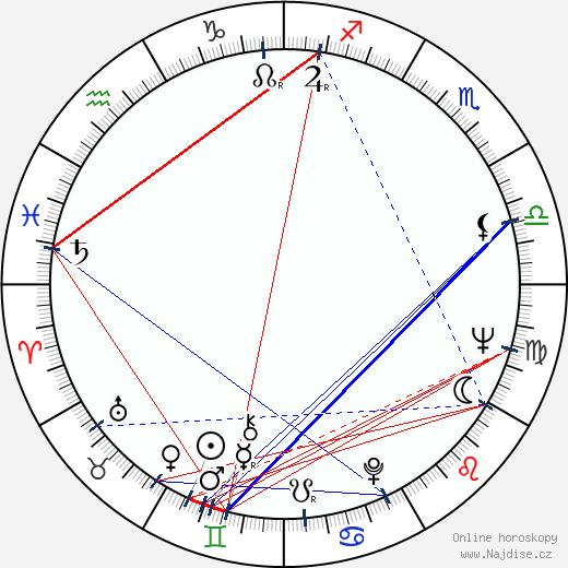 Louis Gossett Jr. wikipedie wiki 2019, 2020 horoskop