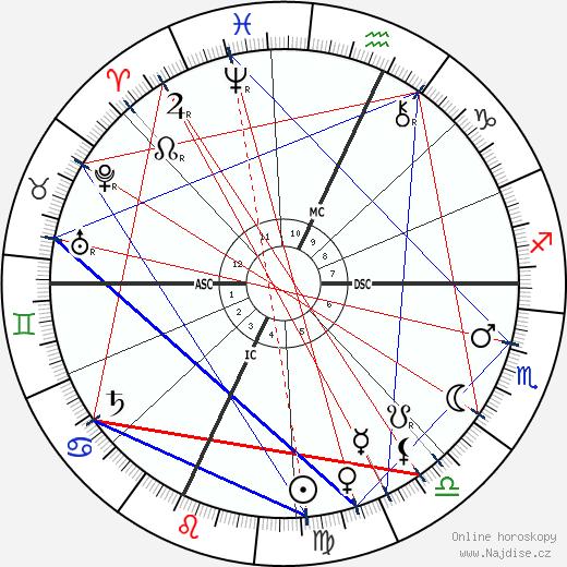 Louis H. Sullivan wikipedie wiki 2019, 2020 horoskop