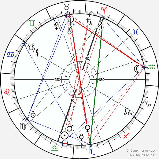Louis Hémon wikipedie wiki 2019, 2020 horoskop