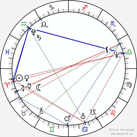 Louis Joseph Vicat wikipedie wiki 2019, 2020 horoskop
