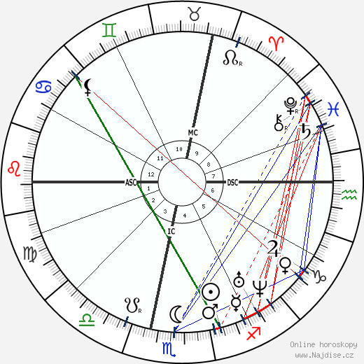 Louis Lacombe wikipedie wiki 2018, 2019 horoskop
