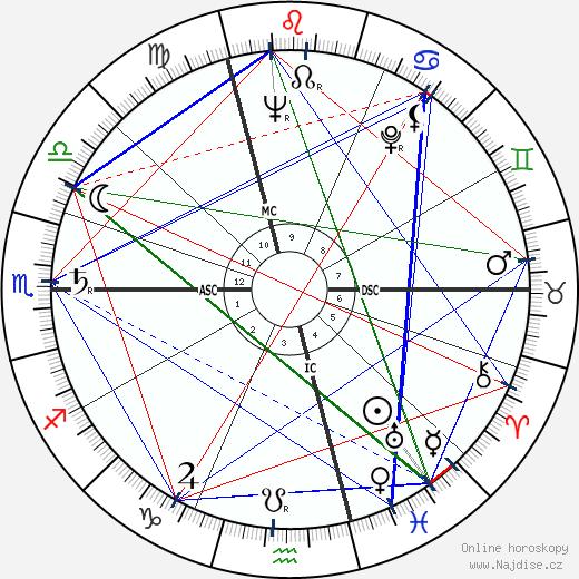 Louis 'Louison' Bobet wikipedie wiki 2018, 2019 horoskop