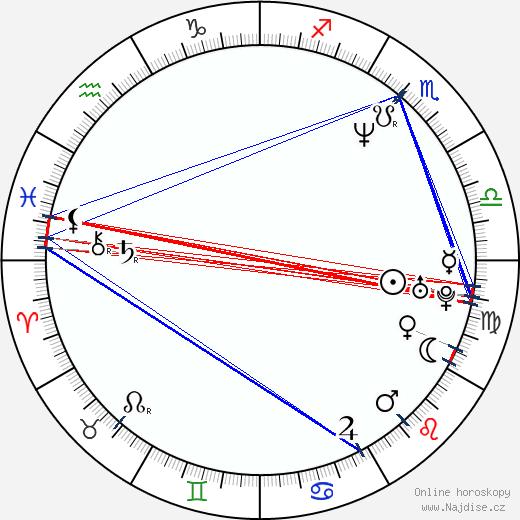 Louis Mandylor wikipedie wiki 2019, 2020 horoskop